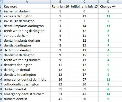 improved rankings for dentists